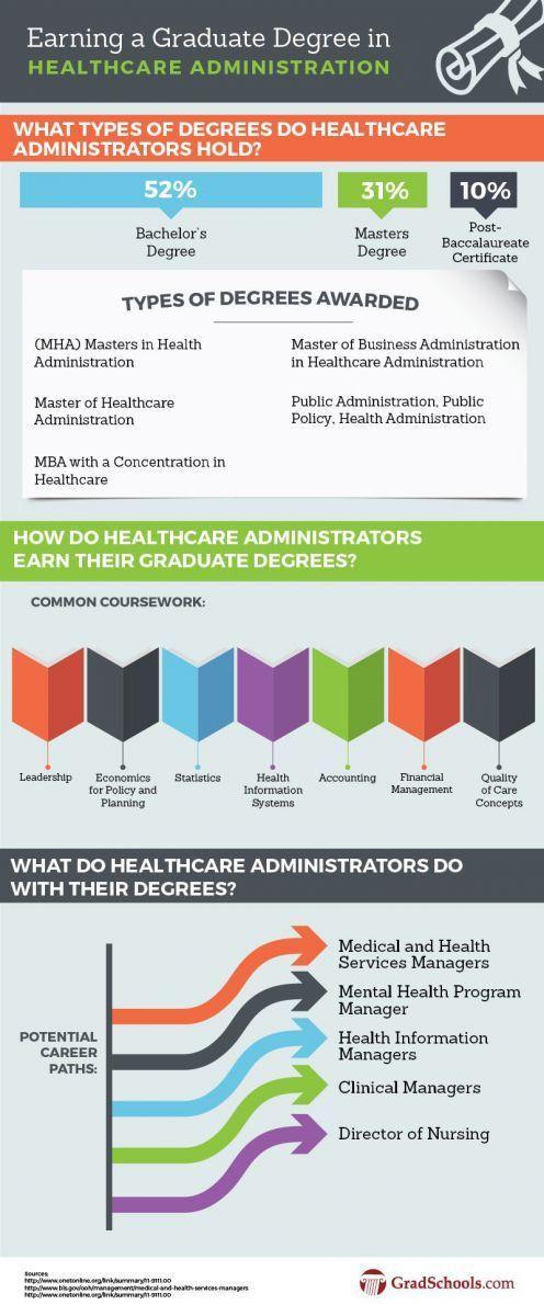 Graduate Healthcare Administration Degree Programs