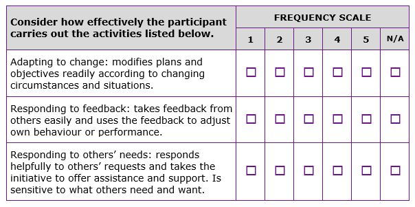 360 Degree Feedback: Questionnaire and Report Examples | TCii Blog