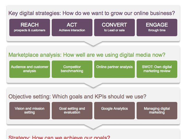 Digital marketing strategy and planning Word template | Smart Insights