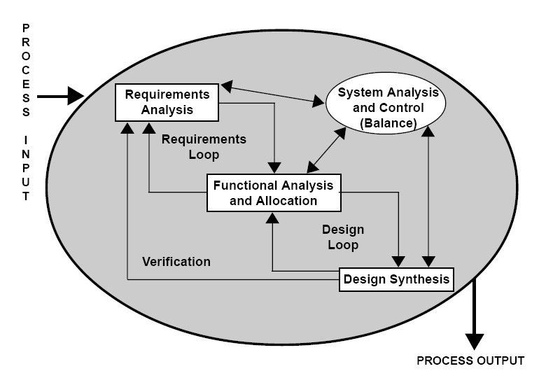 Requirements analysis - Wikipedia