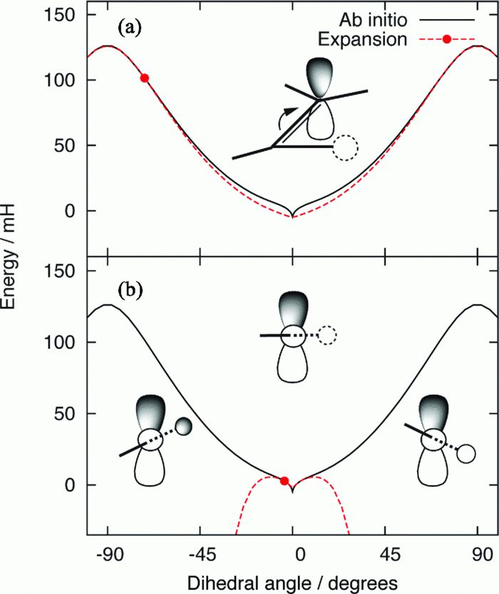 Influence of cusps in ab initio potential energy surfaces on...