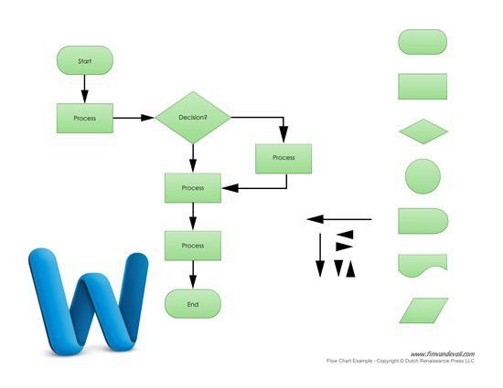Flow Chart Template For Word | Template Design