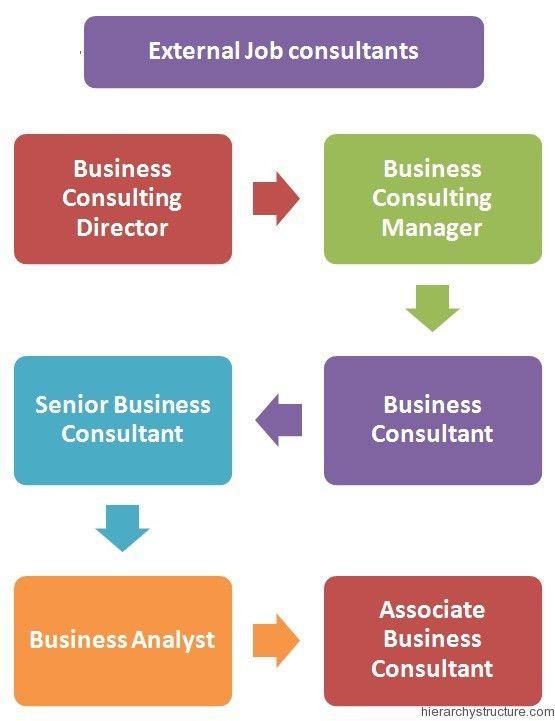 Consultant Jobs Hierarchy