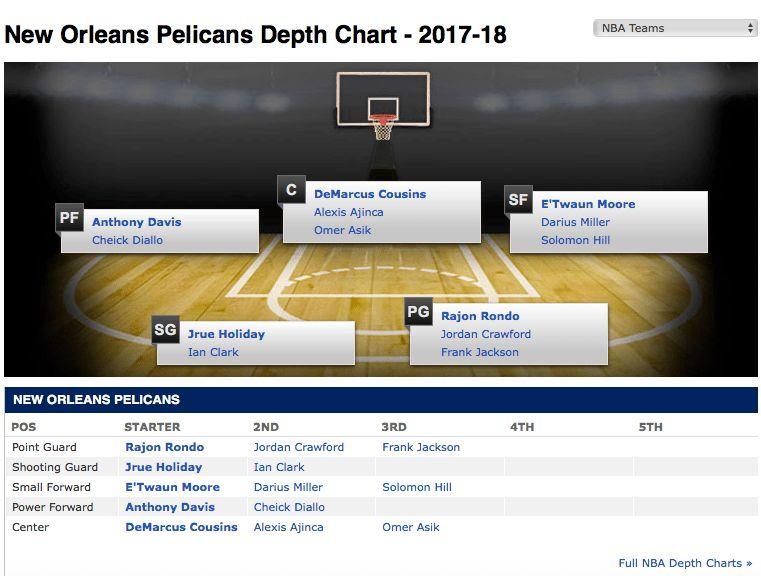 ESPN lists E'Twaun Moore in top small forward spot for Pelicans