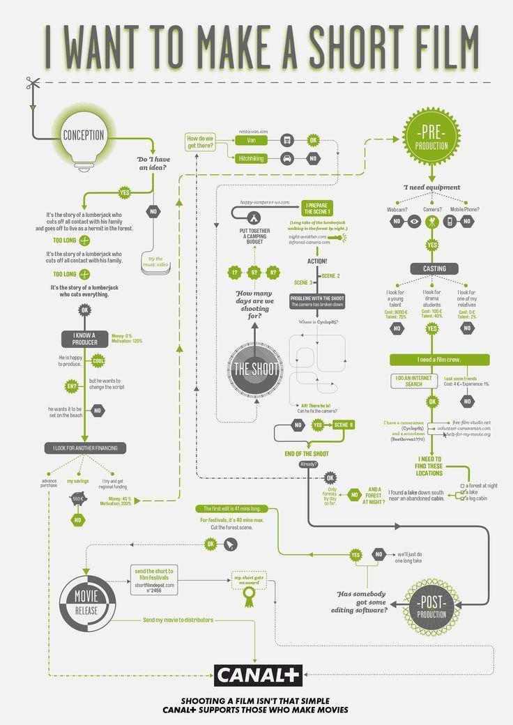 Best 25+ Make a flowchart ideas on Pinterest | Website layout, Ui ...