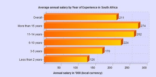 IT salaries in SA: the least you should earn