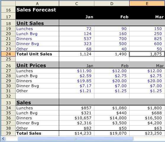 A Detailed Sample Restaurant Sales Forecast | Bplans