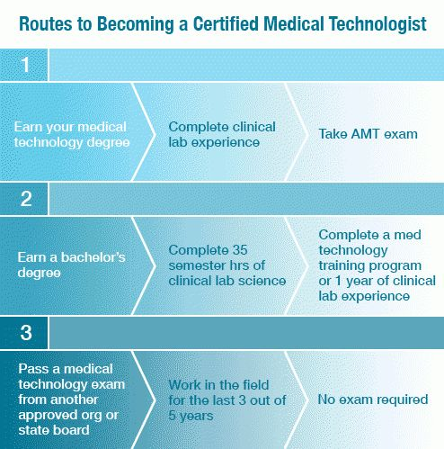 Read About Medical Technologist Programs | All Allied Health Schools