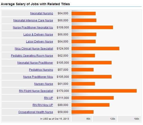 Neonatal Care Nursing + Salary, Careers & Jobs Outlook | 2017 ...
