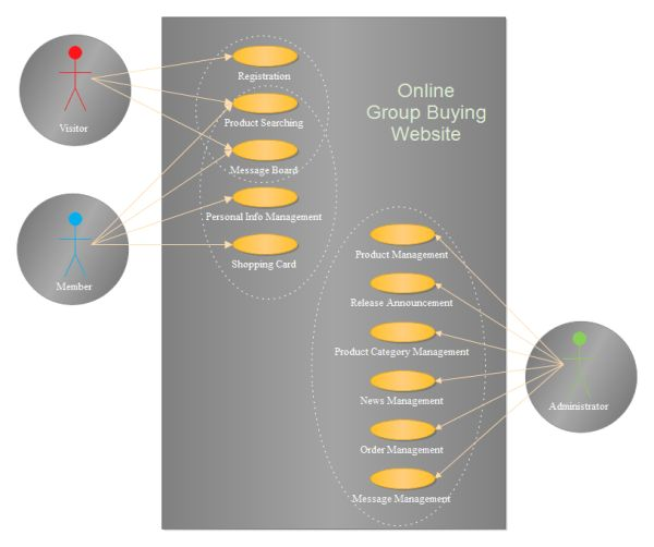 Group Buying Website Design Use Case Example