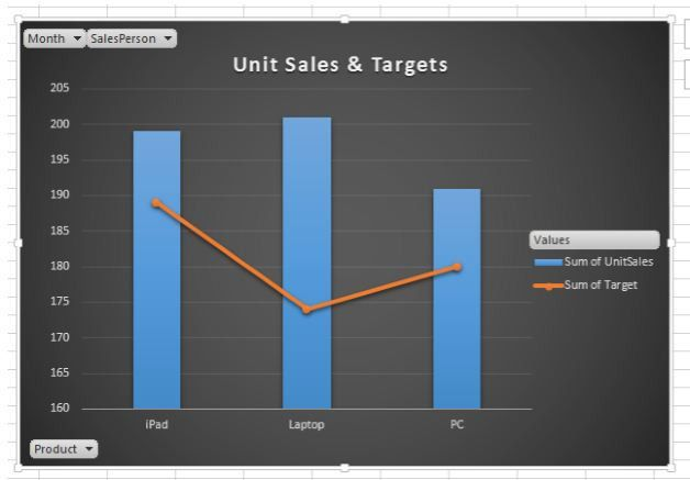 KPI Dashboard Creation in Excel: How to Wow Your Boss