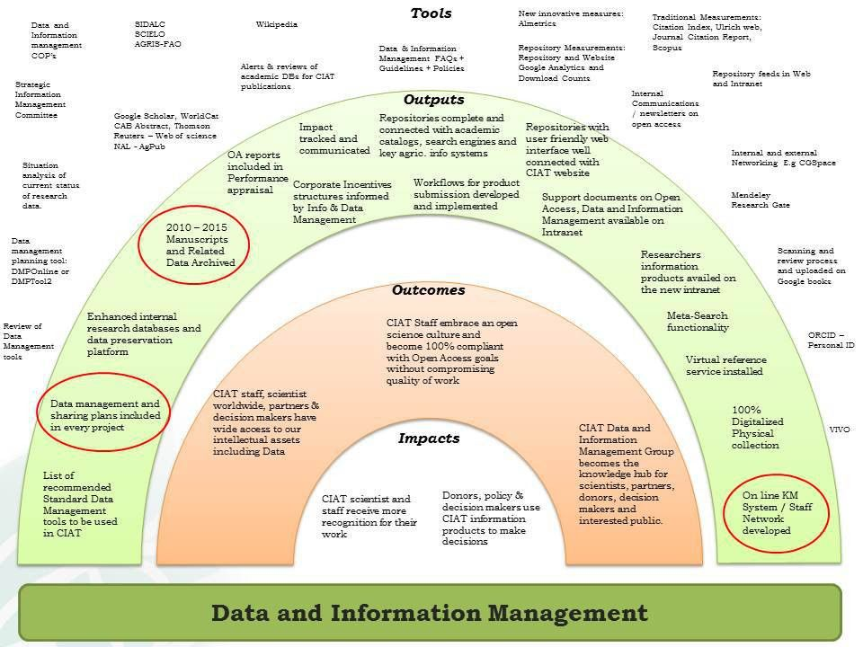 Data and Information Management Plan 2015 – 2016 | Knowledge ...