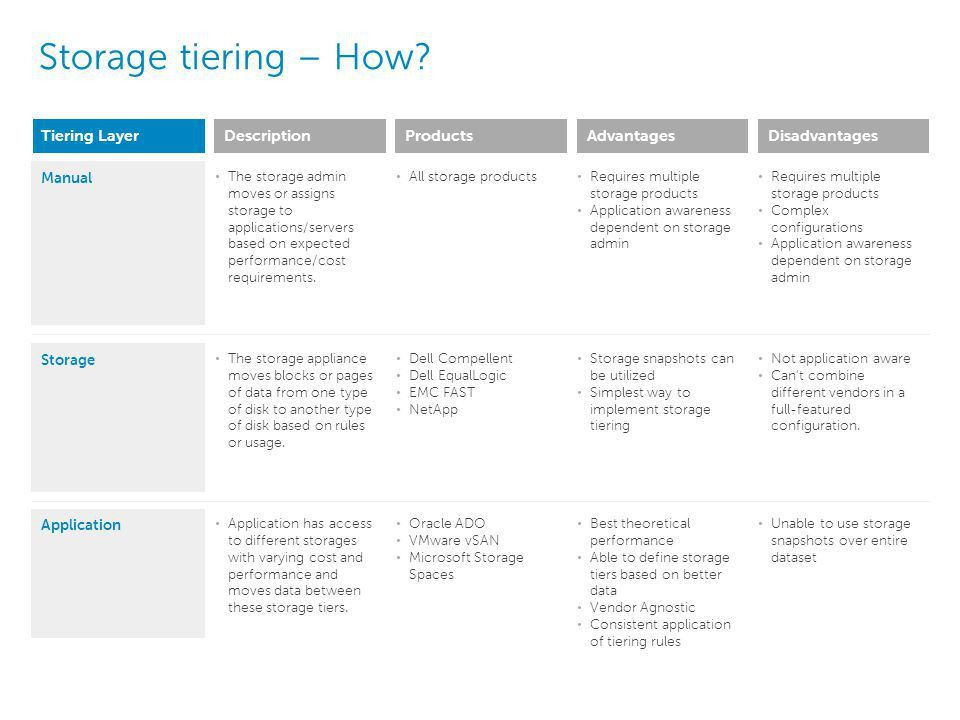 Leveraging new Oracle 12c features to reduce storage costs - ppt ...
