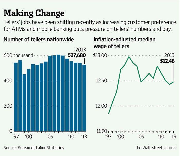 Bank Tellers Battle Obsolescence - WSJ