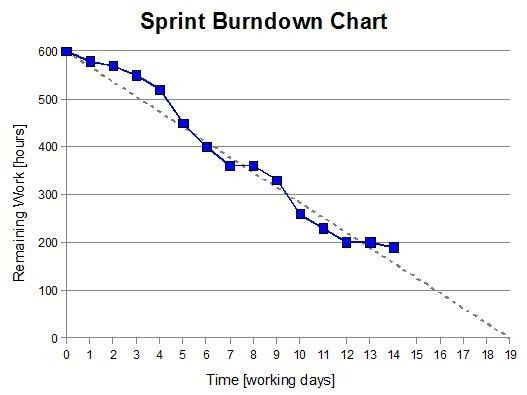 Some Basics about Product-Burndown-Charts and Sprint-Burndown ...