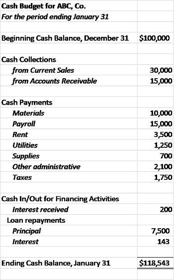 Cash Budget: Definition & Examples - Video & Lesson Transcript ...