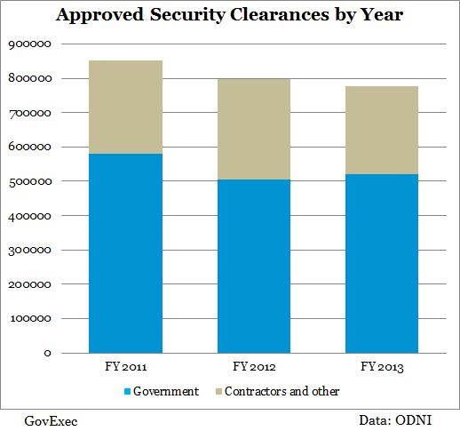 The Federal Government Is Giving Fewer People Security Clearances ...