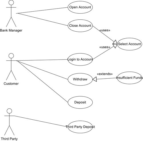 End-to-End UML: Use Case Diagram > Business Analyst Community ...