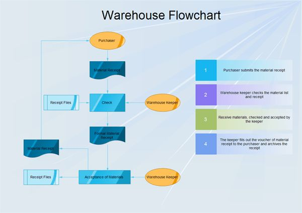 warehouseflowchart.png