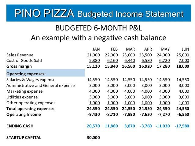 Restaurant Budget Template. Budget Template Excel Project Budget ...