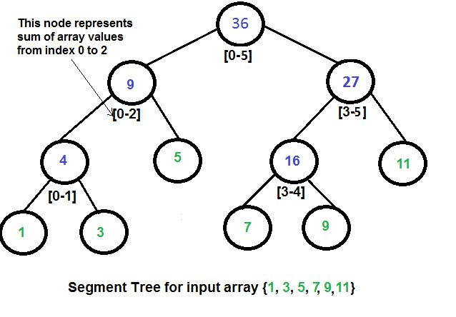 Segment Tree | Set 1 (Sum of given range) - GeeksforGeeks