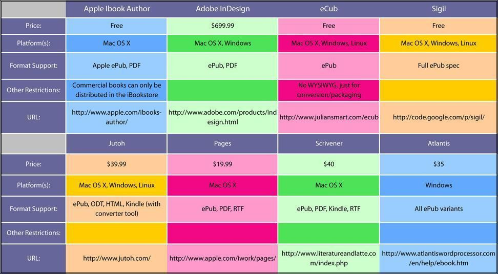 How iBooks Author Stacks Up to the Competition [CHART]
