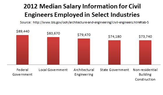 Masters Degree in Civil Engineering & Programs