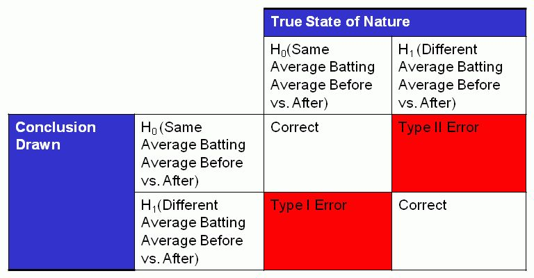 Roger Clemens, Barry Bonds, and Hypothesis Testing Case Study