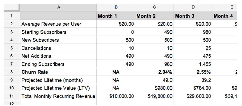 Subscription Sales Forecast Template – Free Download | Bplans