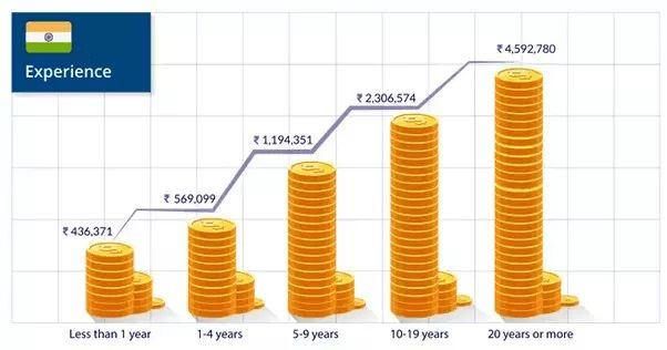 The maximum salary for a Hadoop developer in India - Quora