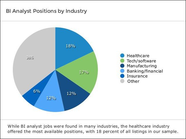 Software Advice IndustryView: BI Analyst Job Analysis 2014