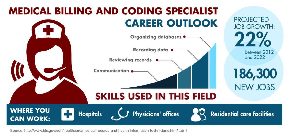 The Truth about Medical Billing and Coding as a Career Choice - E ...