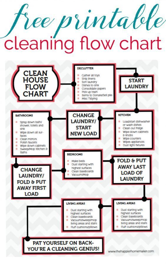 Free Printable Cleaning Flow Chart-this guide helps keep my ...