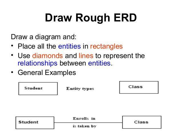 Entity relationship diagram (erd)