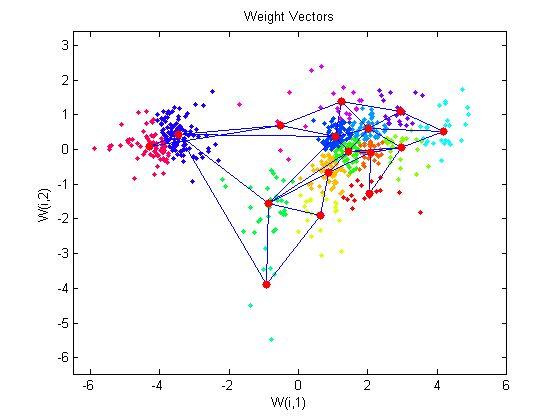 cluster_genes - MATLAB & Simulink