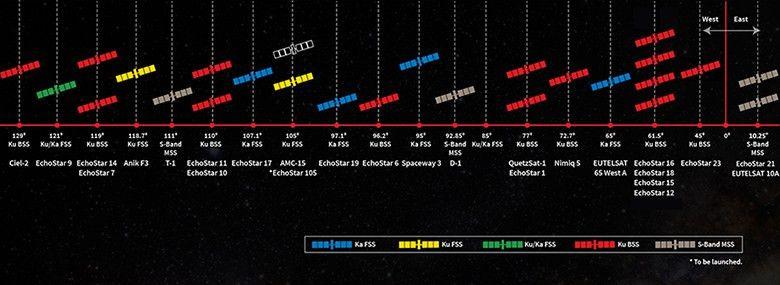 EchoStar Satellite Services - Satellite Fleet