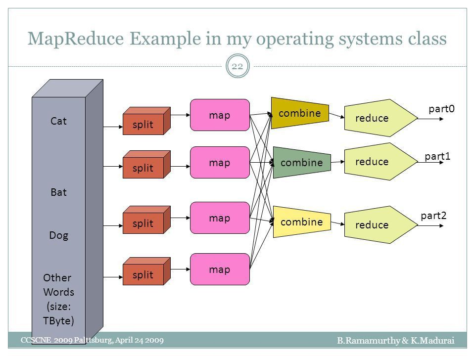 MapReduce and Hadoop Distributed File System - ppt download