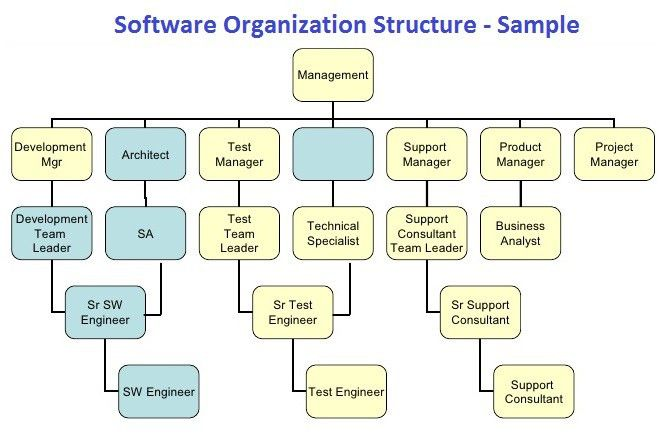 Life Of a Software Engineer | Fatha Khan, PMP, ITIL, LSSBB | Pulse ...