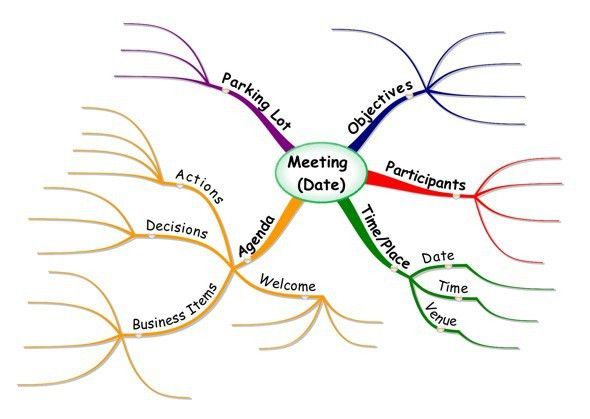 mind map template | Mind Maps at Work: Mind Mapping a Meeting ...