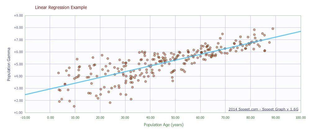 Linear regression calculator online