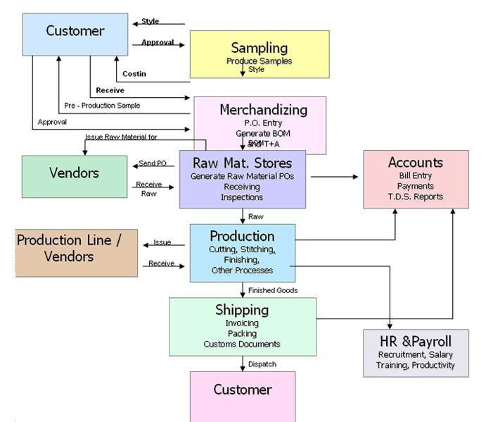 Guideline for Garments Manufacturing Process | Pattanachai ...