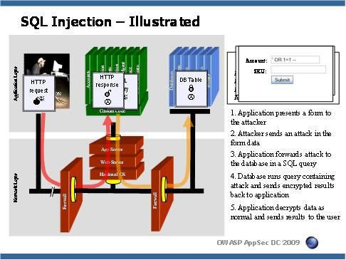 SQL Injections- CS module