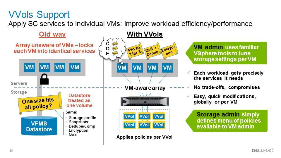 Dell EMC Storage Virtual Rack | SC4020