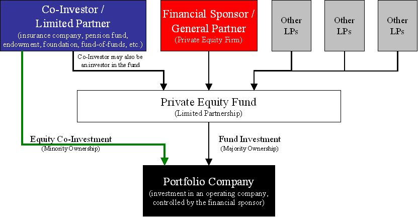 Equity co-investment - Wikipedia