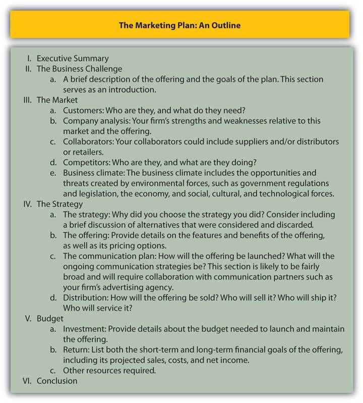 16.2. Functions of the Marketing Plan