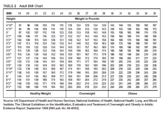 Normal weight ranges: Body mass index (BMI)