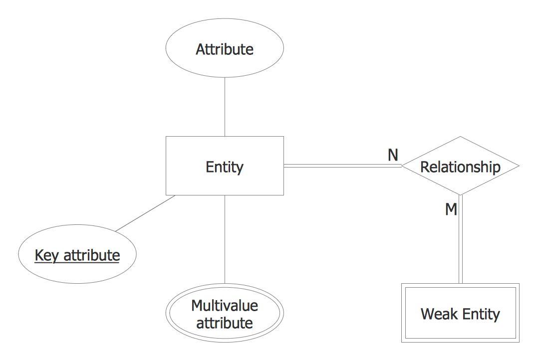 Entity Relationship Diagram (ERD) Solution | ConceptDraw.com