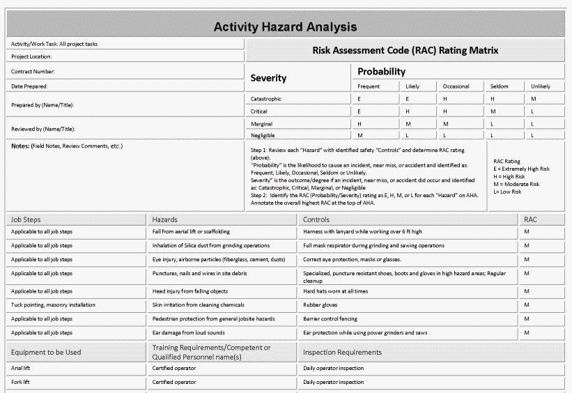 AHA Hazard Controls List Example