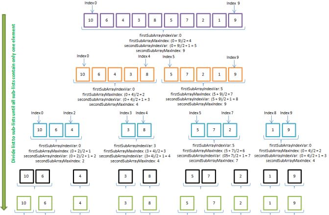Merge Sort – C# Example – 15 to 20 minutes