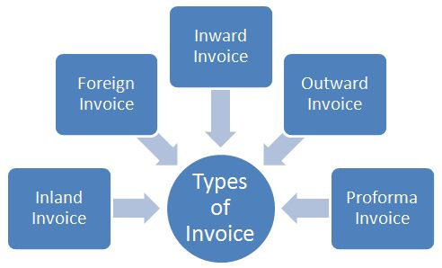 Various Types of Invoice - Different Kinds of Invoices